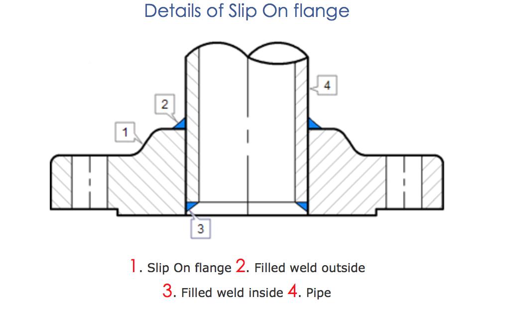 slip on flange