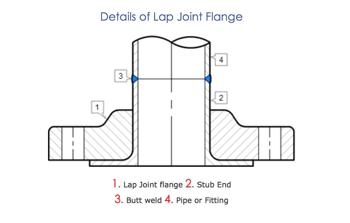 Lap Joint Flanges : Lap joint flange alloyfittingsandflange