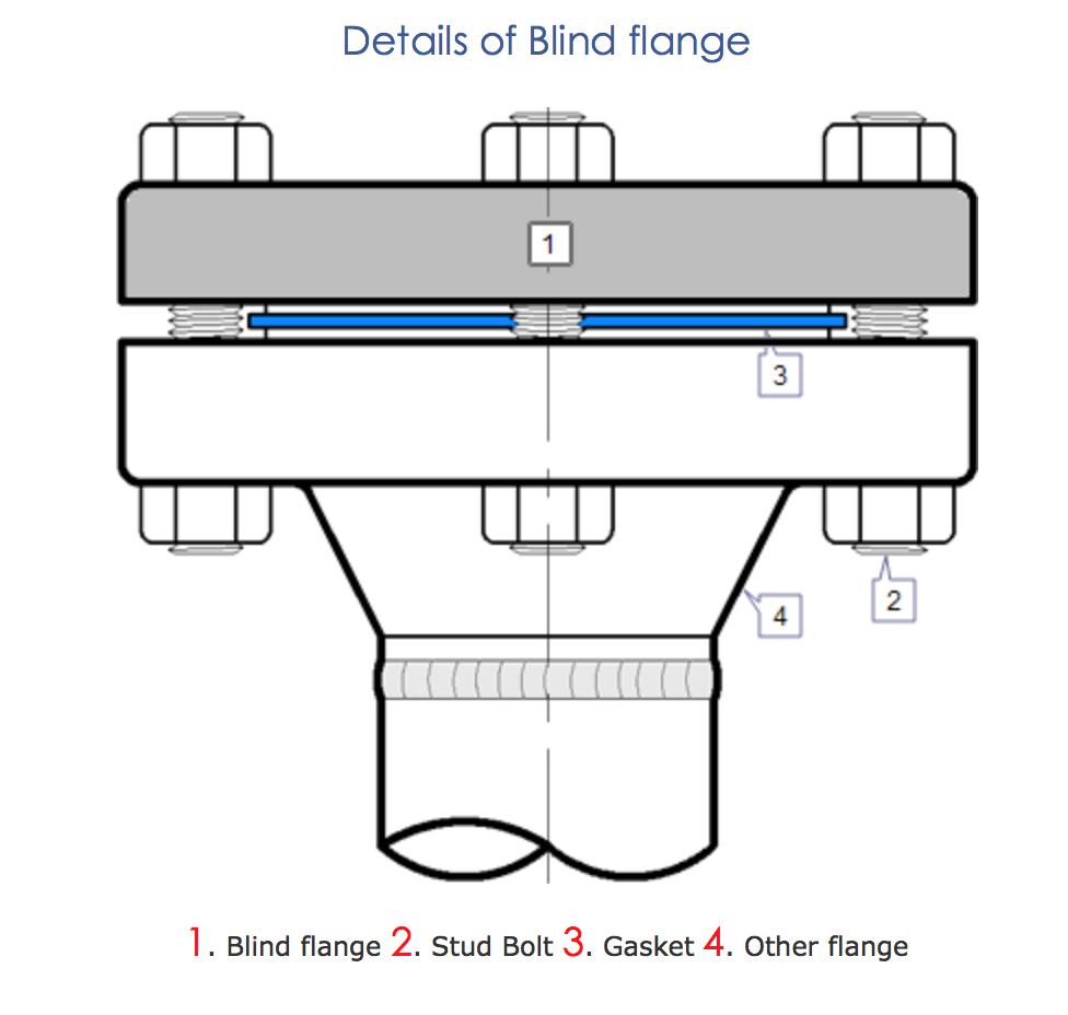 Blind Flange Alloyfittingsandflange